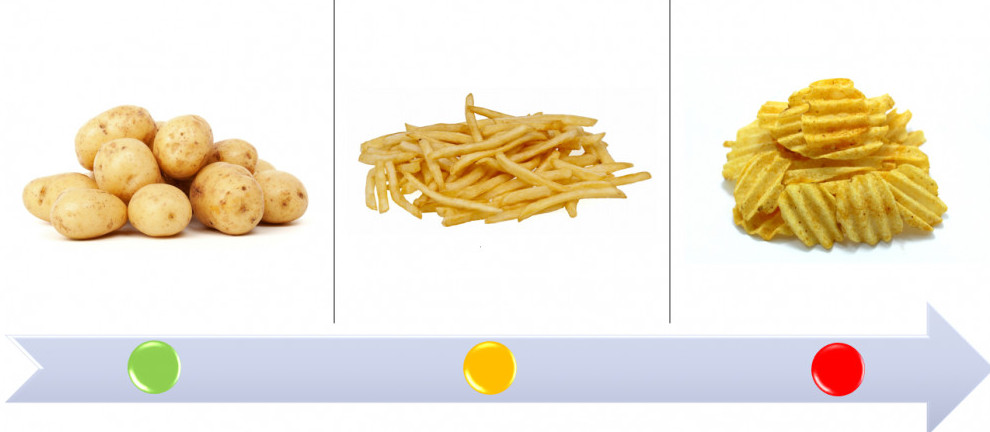 Potatoes, chips, crisps, processed food, traffic light food