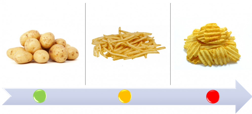 How bad are processed foods? - Unprocessed v ultra-processed food, crisps, chips, potatoes